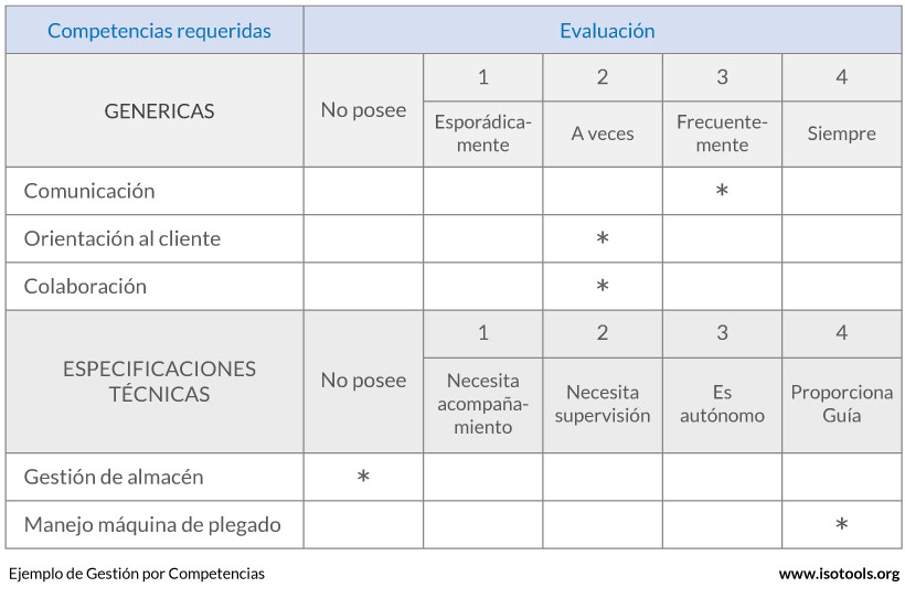 gestion-competencias